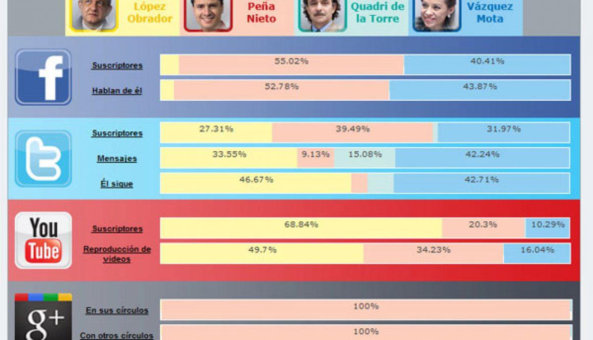 Candidatos-30-marzo-2012